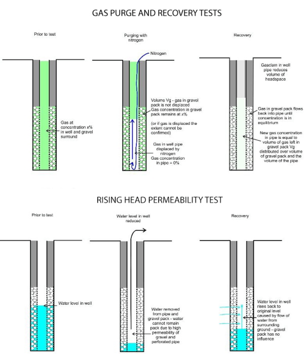 Figure 1 comparison of purge and recover test and rising head permeability test