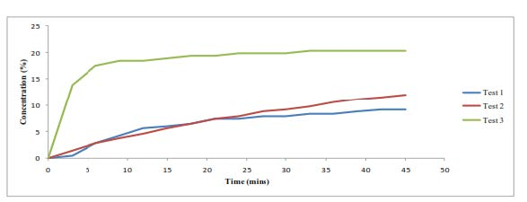 Figure 3 Purge and recovery tests in one borehole – consecutive on same day,