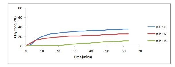 Figure 4 Consecutive purge and recovery tests
