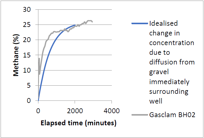 Figure 5 Analysis of gas recovery by diffusion into well from gravel pack