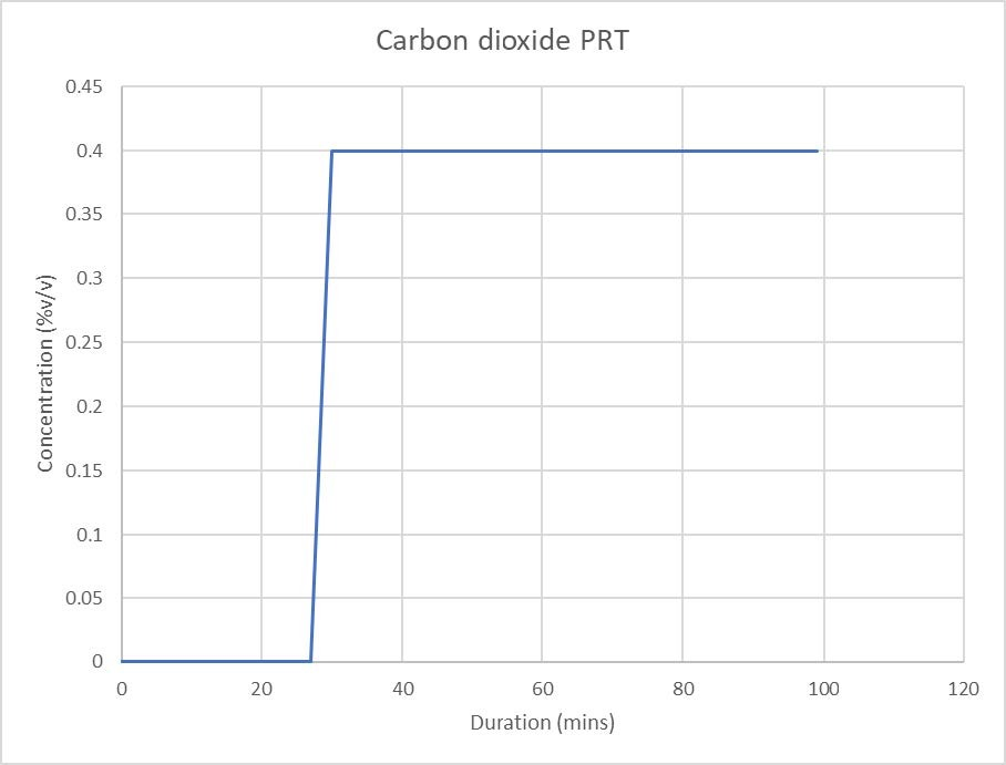 Figure 8 Limited increase in carbon dioxide concentration during PRT